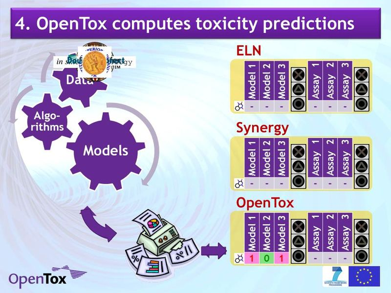 Barry Hardy OpenTox SYN SAM IQPC 110224 1.4 VO SYN OpenTox